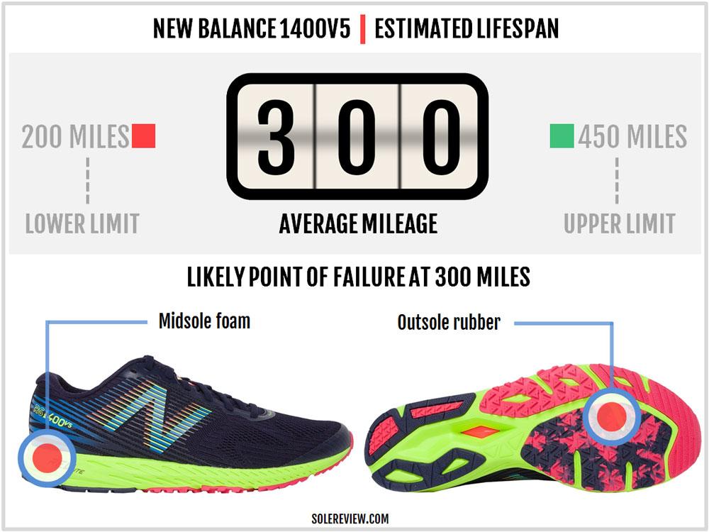 New_Balance_1400V5_durability