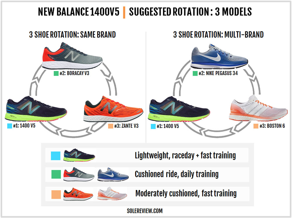 New Balance 1400V5 Review – Solereview
