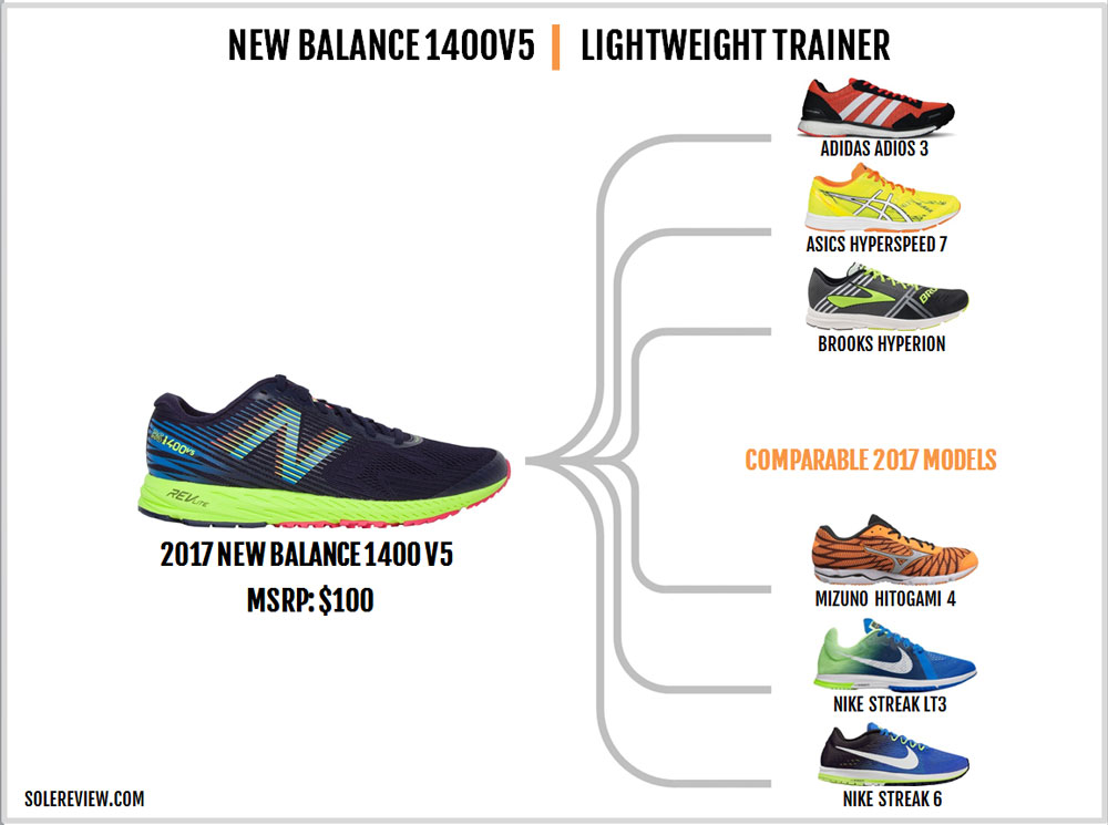 New_Balance_1400V5_similar_shoes