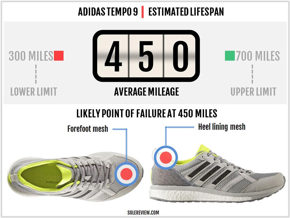 adidas_adizero_tempo_9_durability