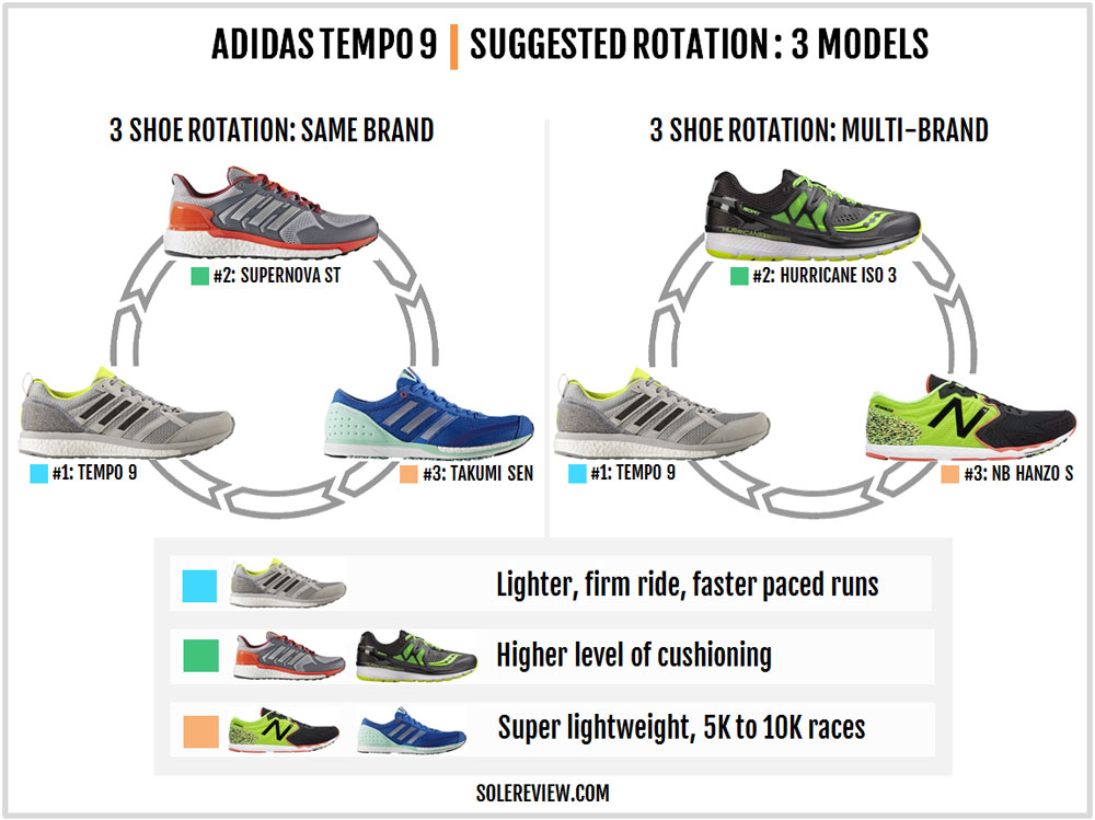 new products 337ac 2d301 adidasadizerotempo9rotation