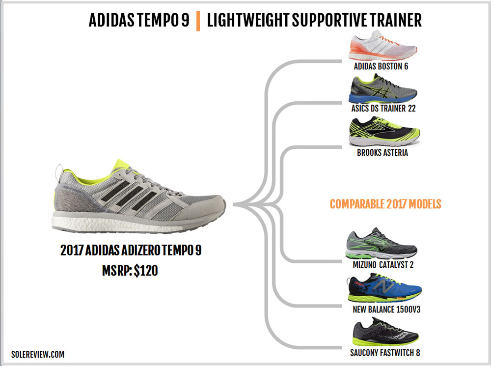 adidas_adizero_tempo_9_similar shoes