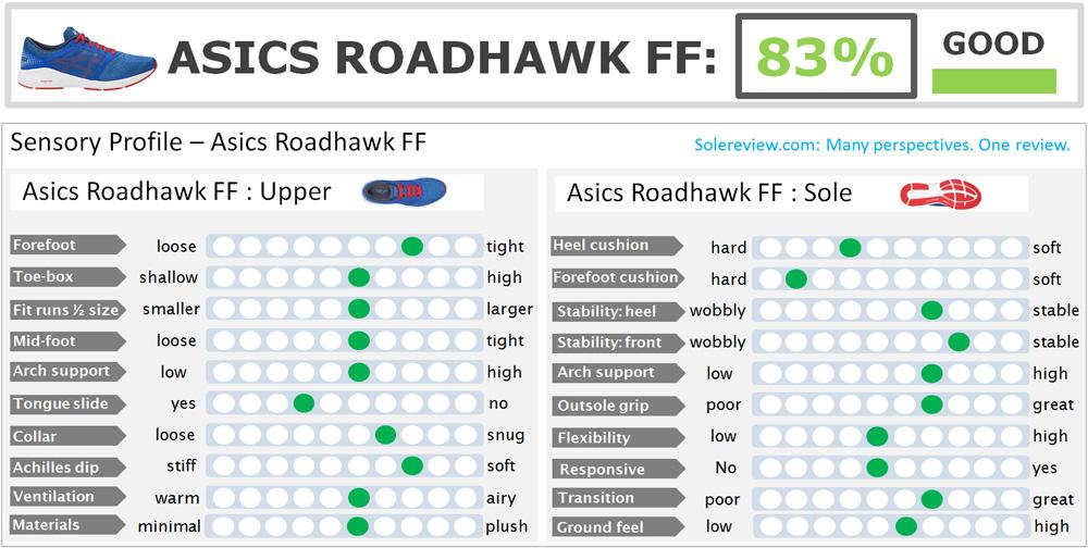 Asics_Roadhawk_FF_Score