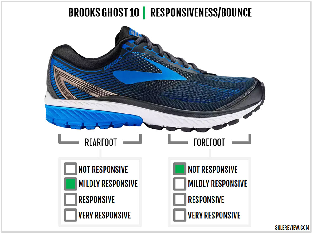 Are Brooks Ghost Good Running Shoes