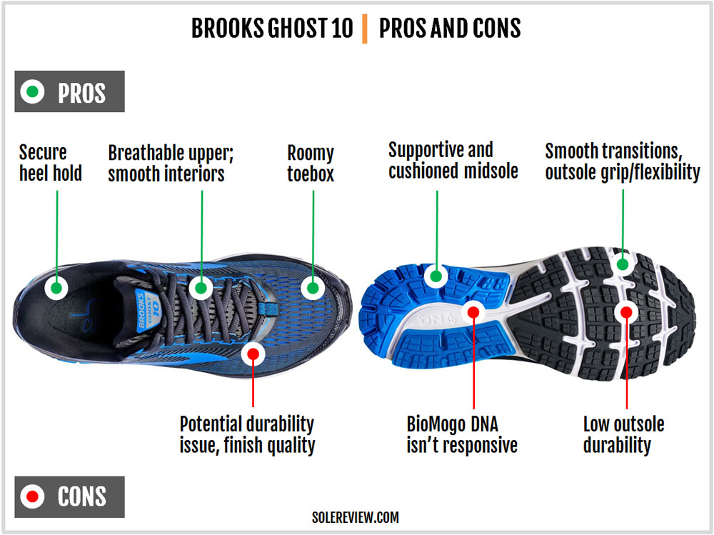 Brooks_Ghost_10_pros_and_cons