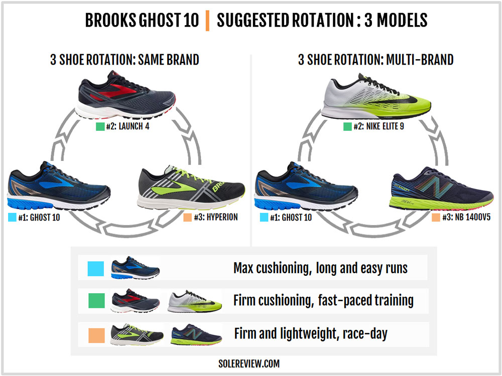 Brooks_Ghost_10_rotation