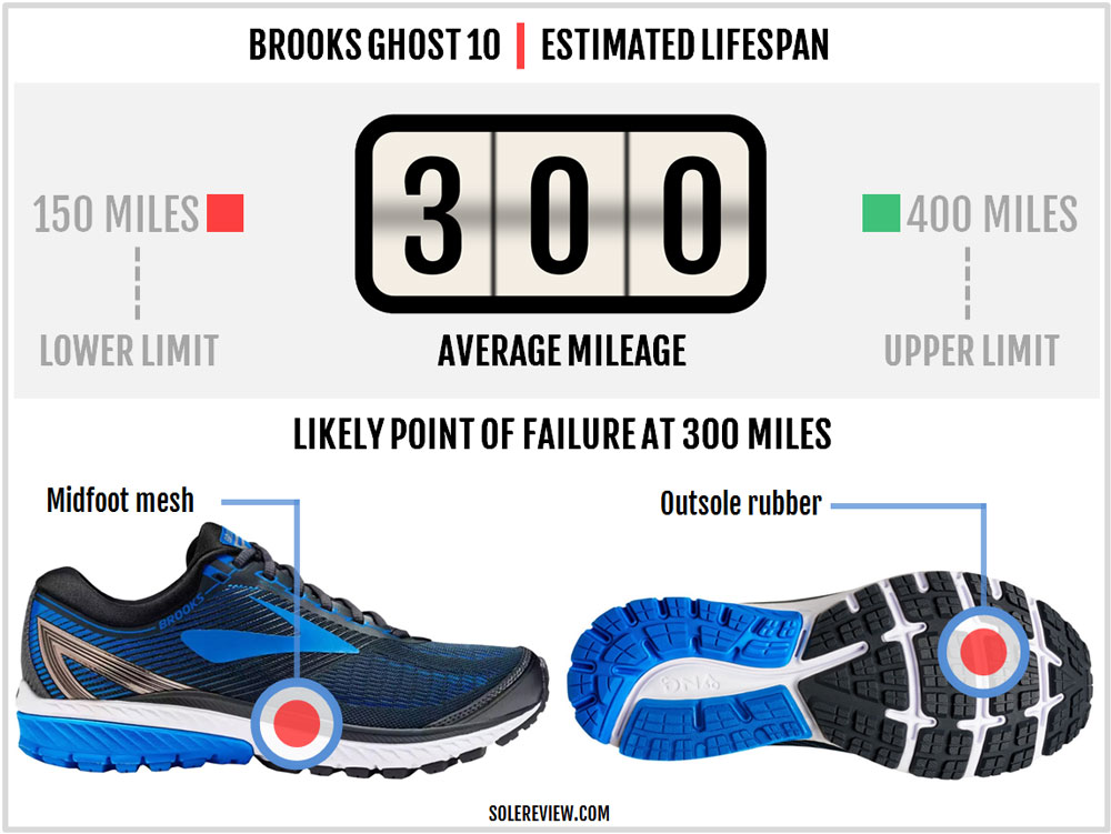 69fecd54d11 Brooks Ghost 10 durability. Like many Brooks shoes ...