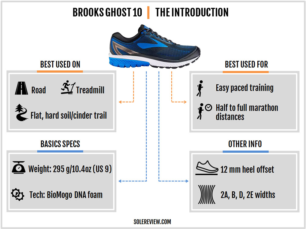 Brooks_Ghost_10_introduction