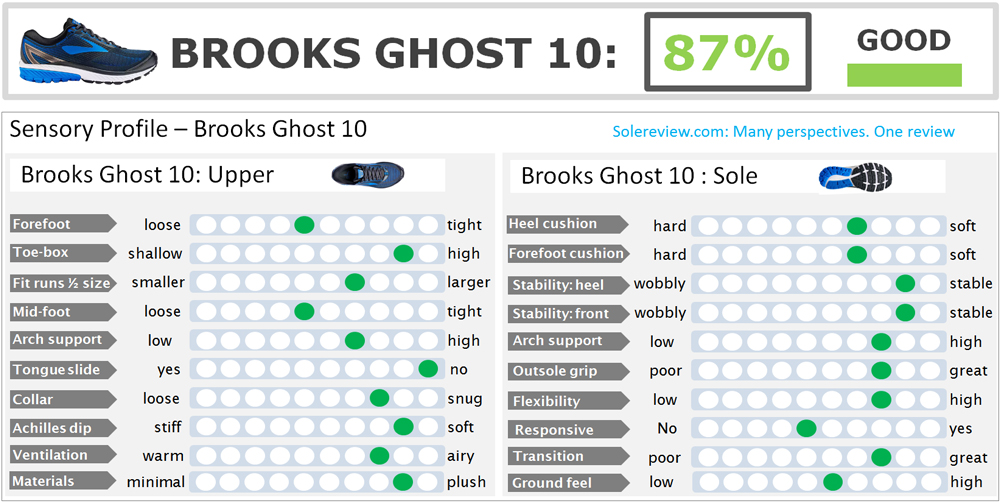 Brooks Ghost 10 Review – Solereview