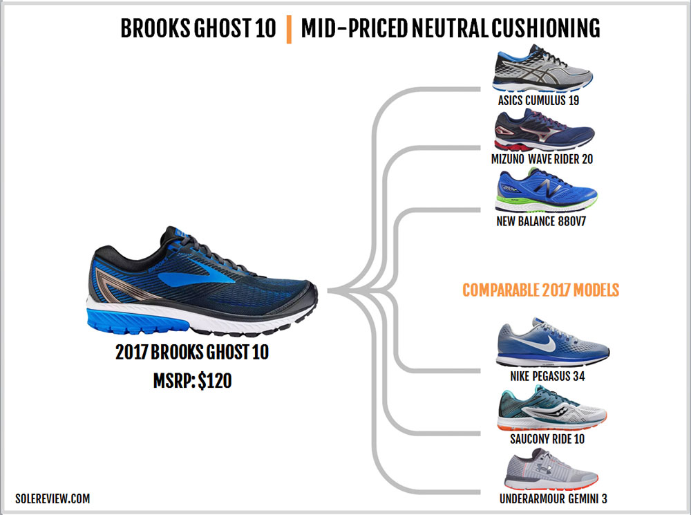 cceaa94c102 Brooks Ghost 10 Review – Solereview