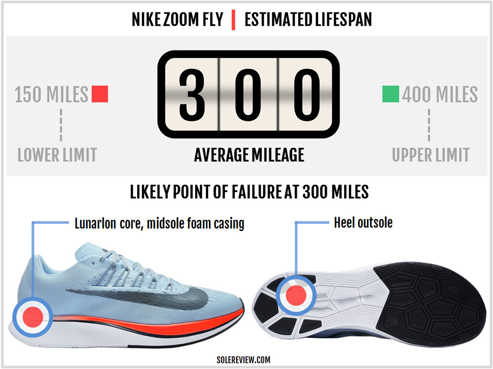 e36efe0e6043b Nike Zoom Fly durability. Assessing the Zoom Fly s ...