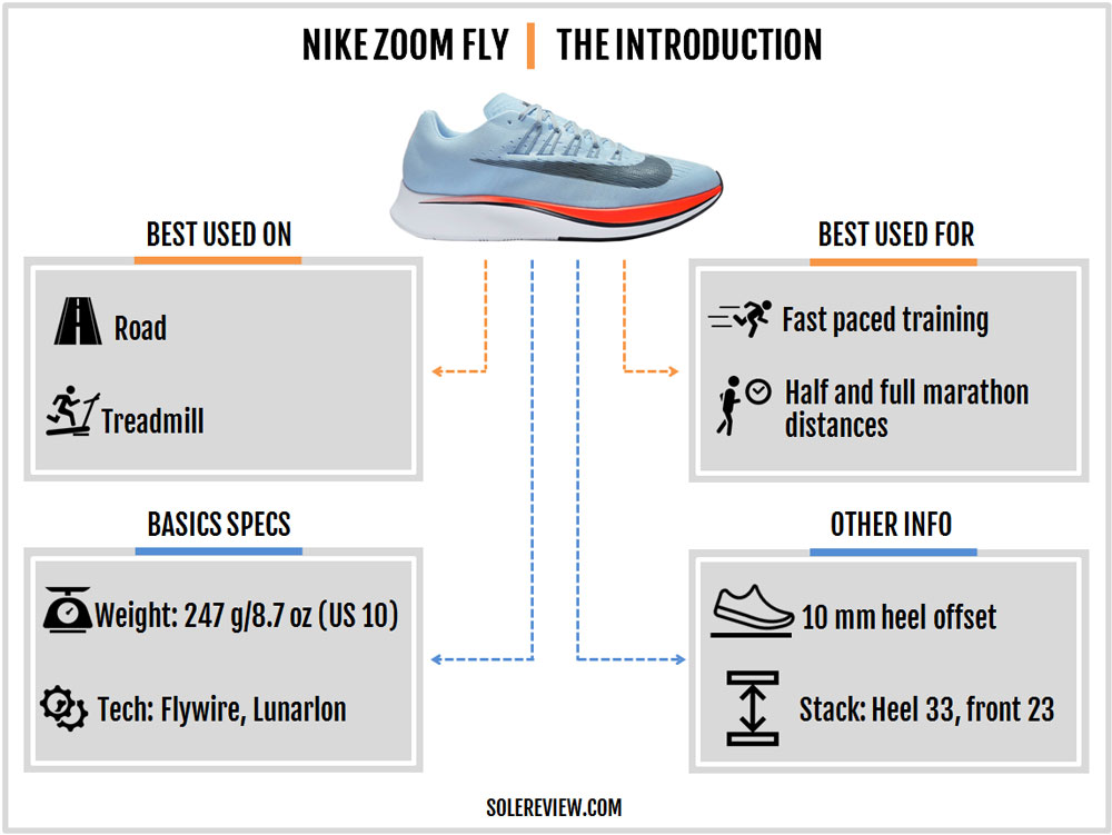 Nike_Zoom_Fly_introduction
