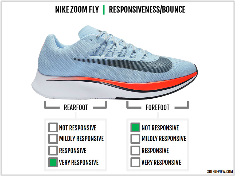 wholesale dealer 579d4 92bf9 Nike Zoom Fly responsiveness