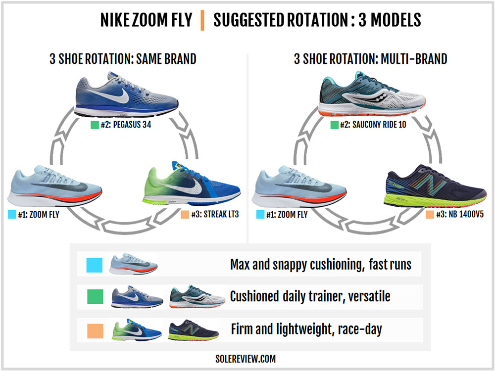 Nike_Zoom_Fly_rotation