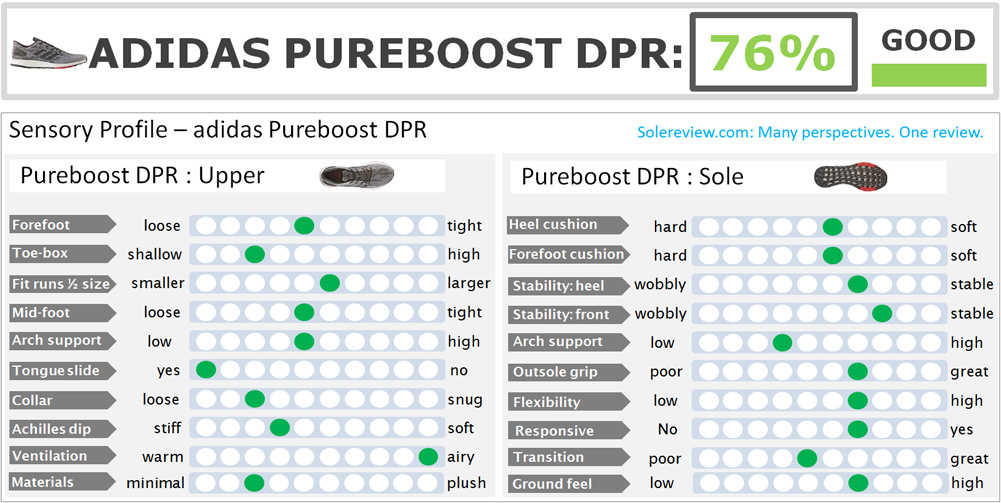 adidas_PureBoost_DPR_score