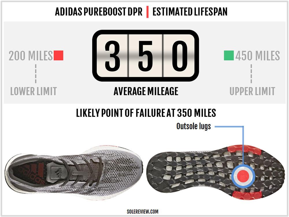 adidas_pureboost_dpr_durability