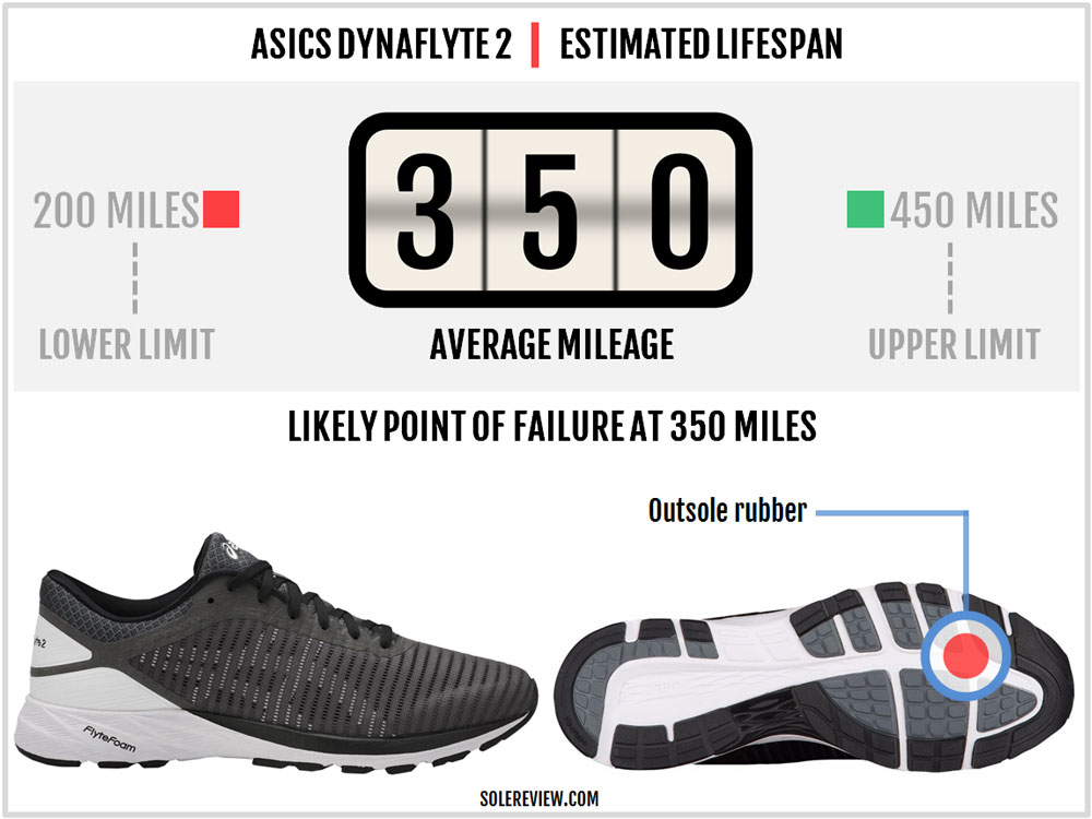 online store 4ce82 11fea Asics DynaFlyte 2 Review – Solereview
