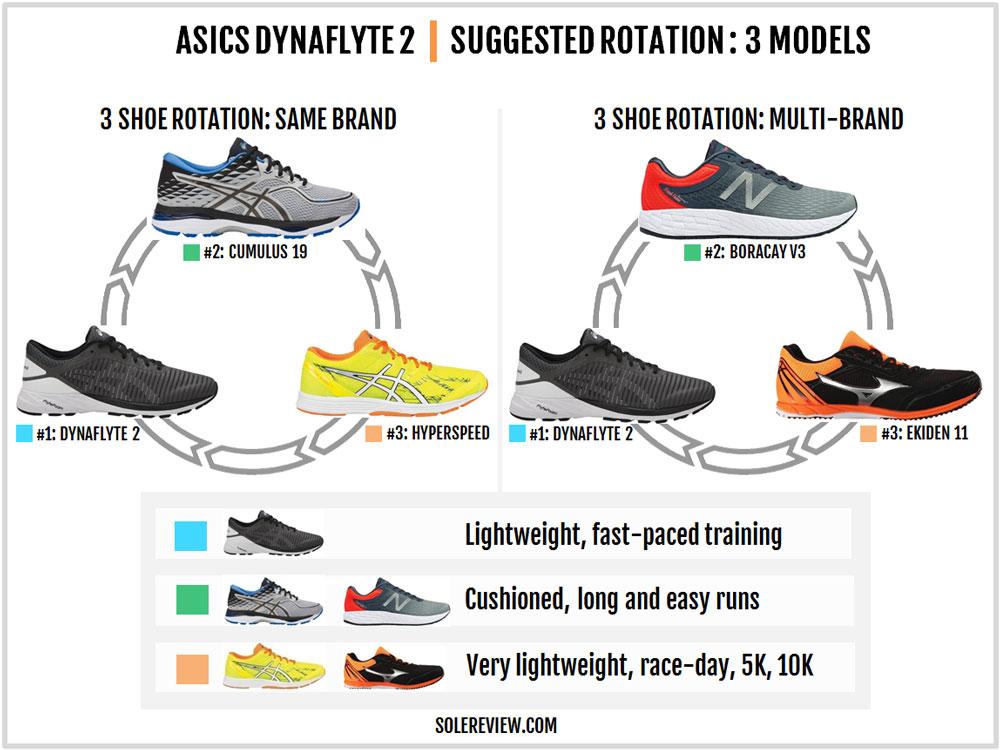 Asics_Dynaflyte_2_rotation