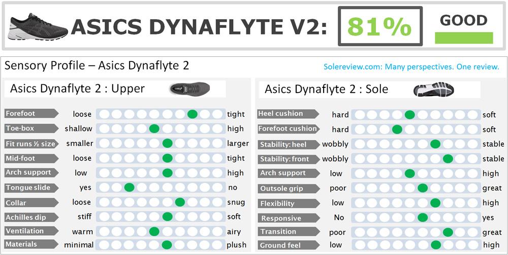 Asics_Dynaflyte_2_score