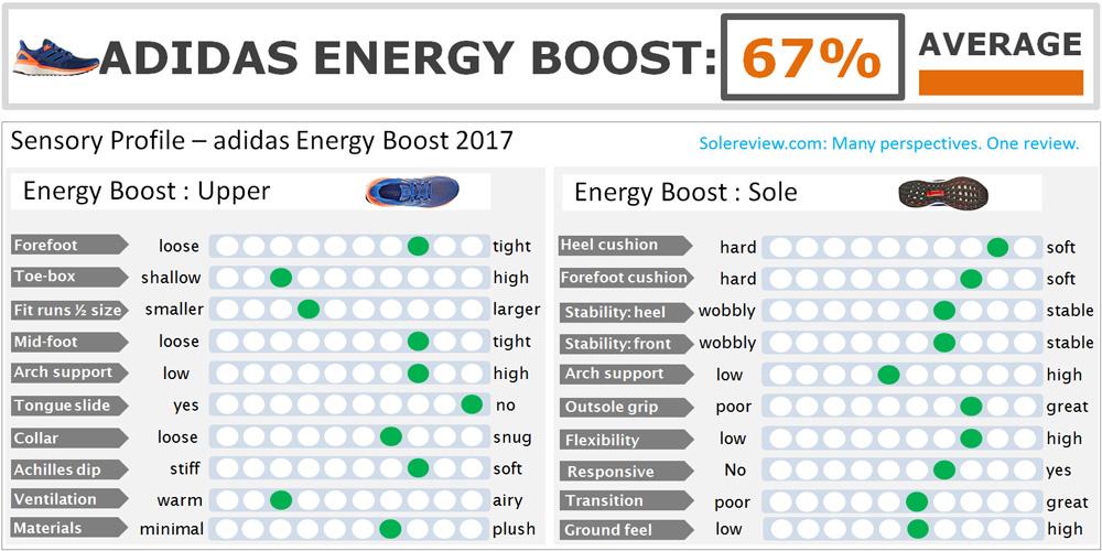 Energy_Boost_4_score