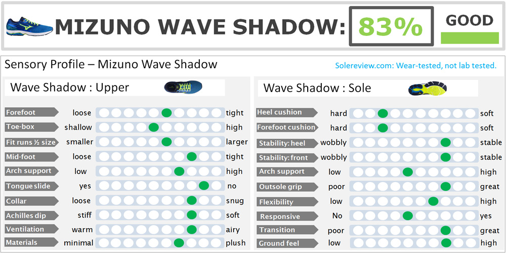 Mizuno_Wave_Shadow_score