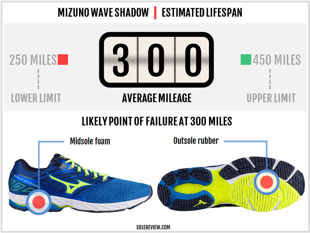 Mizuno_Wave_Shadow_durability