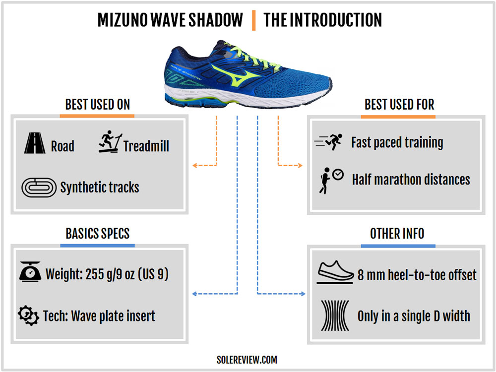 Mizuno_Wave_Shadow_introduction