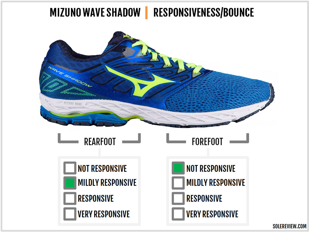 Mizuno_Wave_Shadow_responsiveness