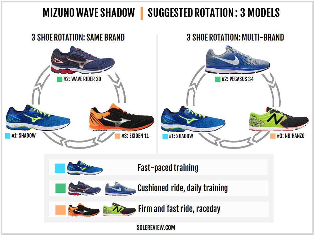 Mizuno_Wave_Shadow_rotation