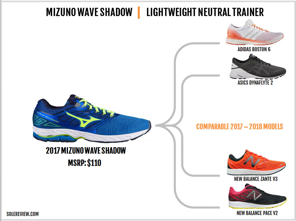 Mizuno_Wave_Shadow_similar_shoes