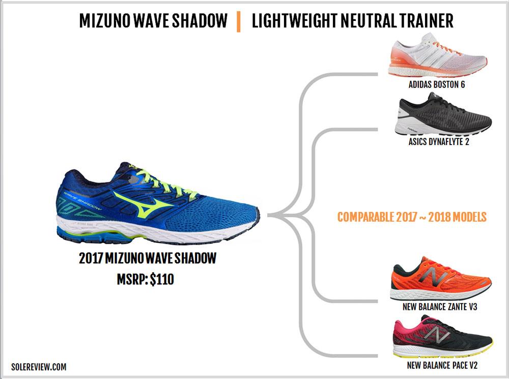 mizuno wave shadow 2 women's review opiniones