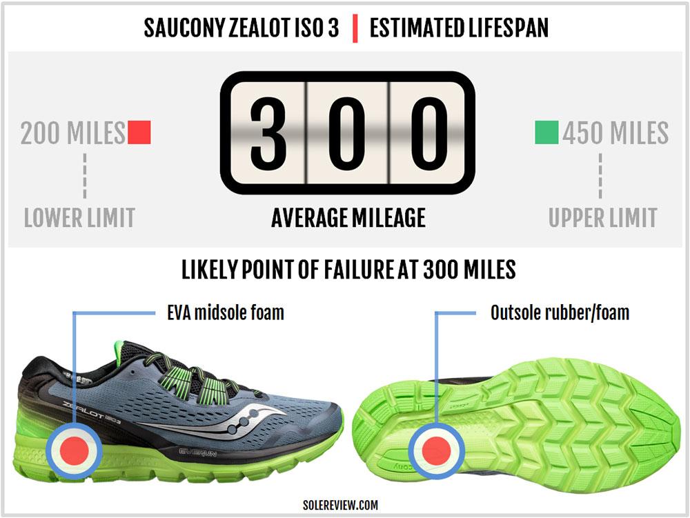 Saucony_Zealot_ISO_3_durability