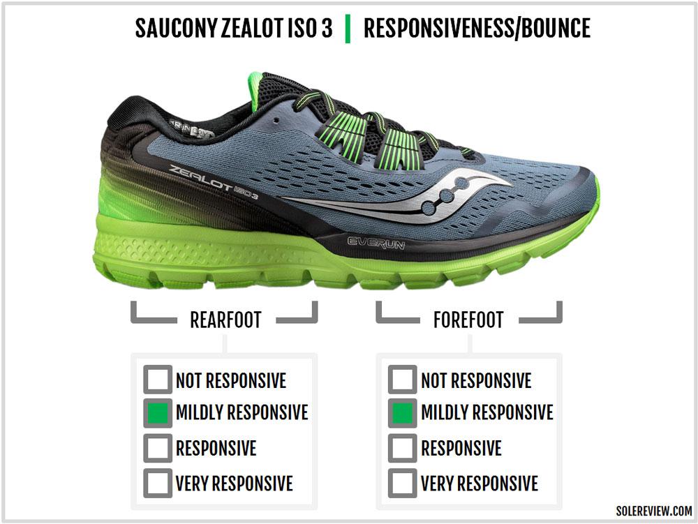 Saucony_Zealot_ISO_3_responsiveness