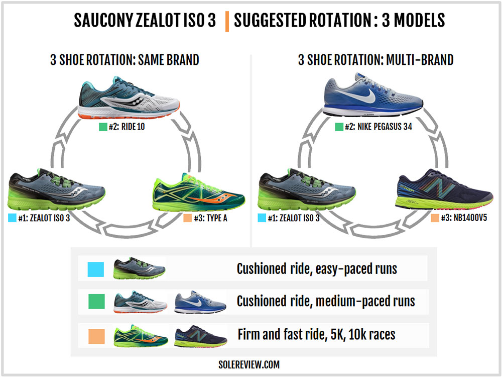 18a5894d Saucony Zealot ISO 3 Review – Solereview
