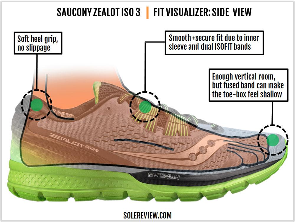 Saucony_Zealot_ISO_3_upper_fit