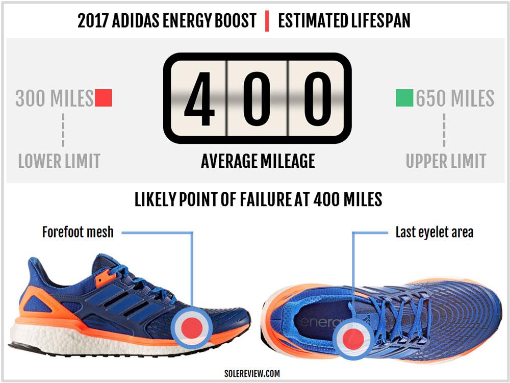 adidas_Energy_Boost_durability