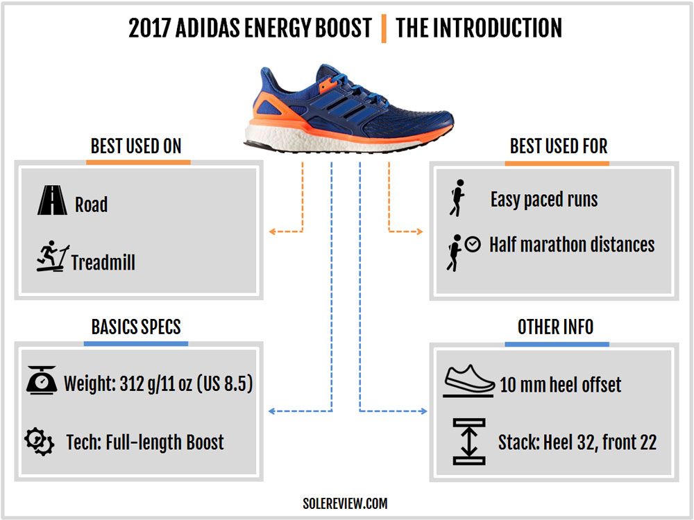 adidas_Energy_Boost_introduction