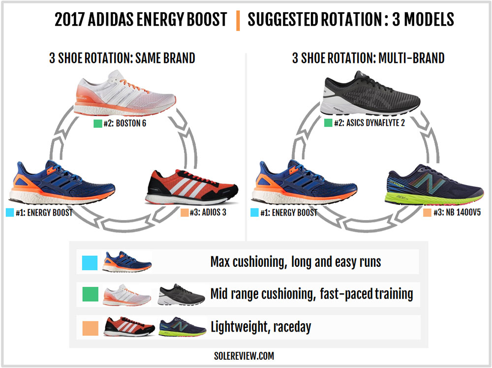 adidas_Energy_Boost_rotation