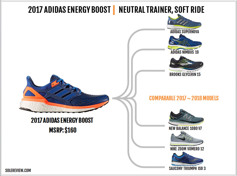 adidas_Energy_Boost_similar_shoes