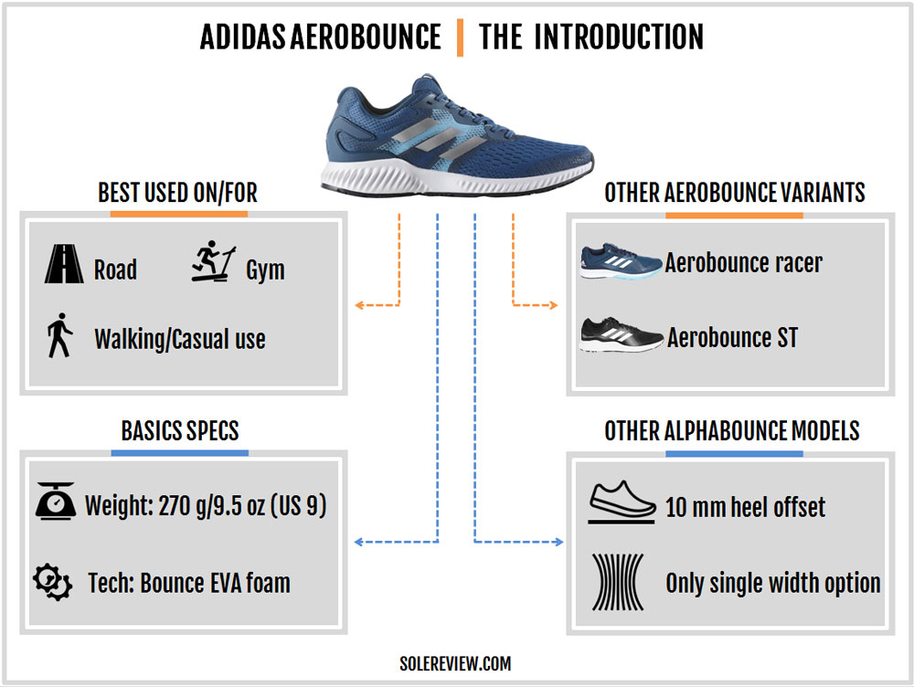 adidas_aerobounce_introduction