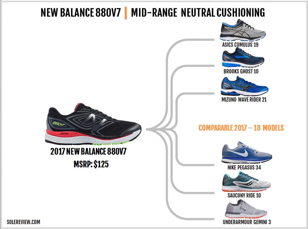 New_Balance_880_V7_similar_shoes