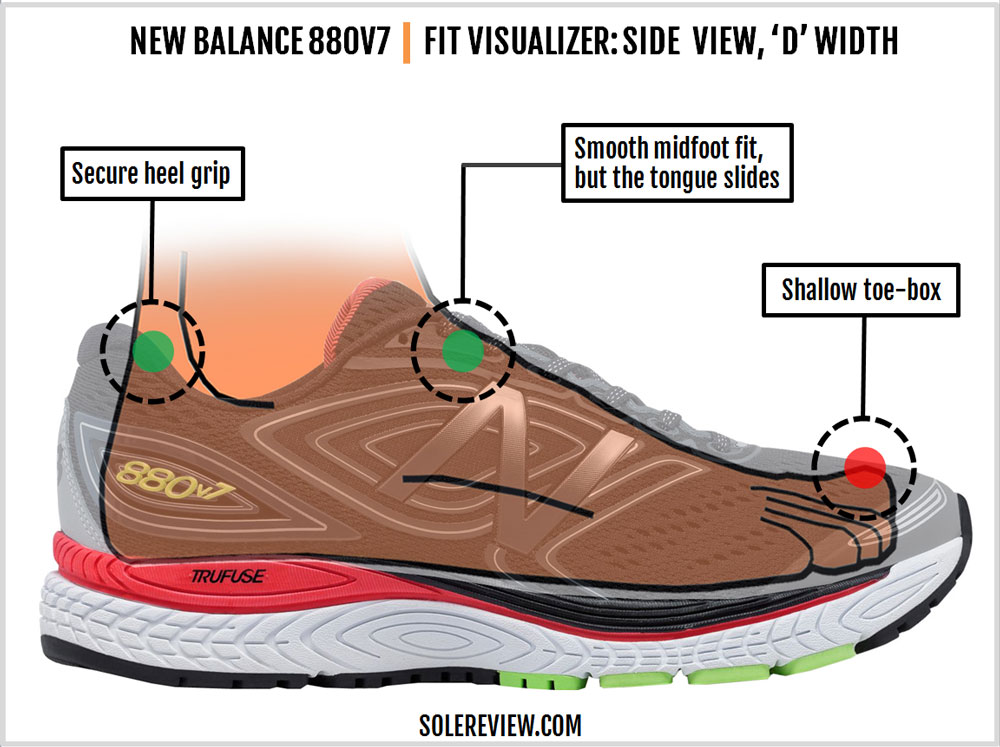 New Balance 880 V7 Review – Solereview