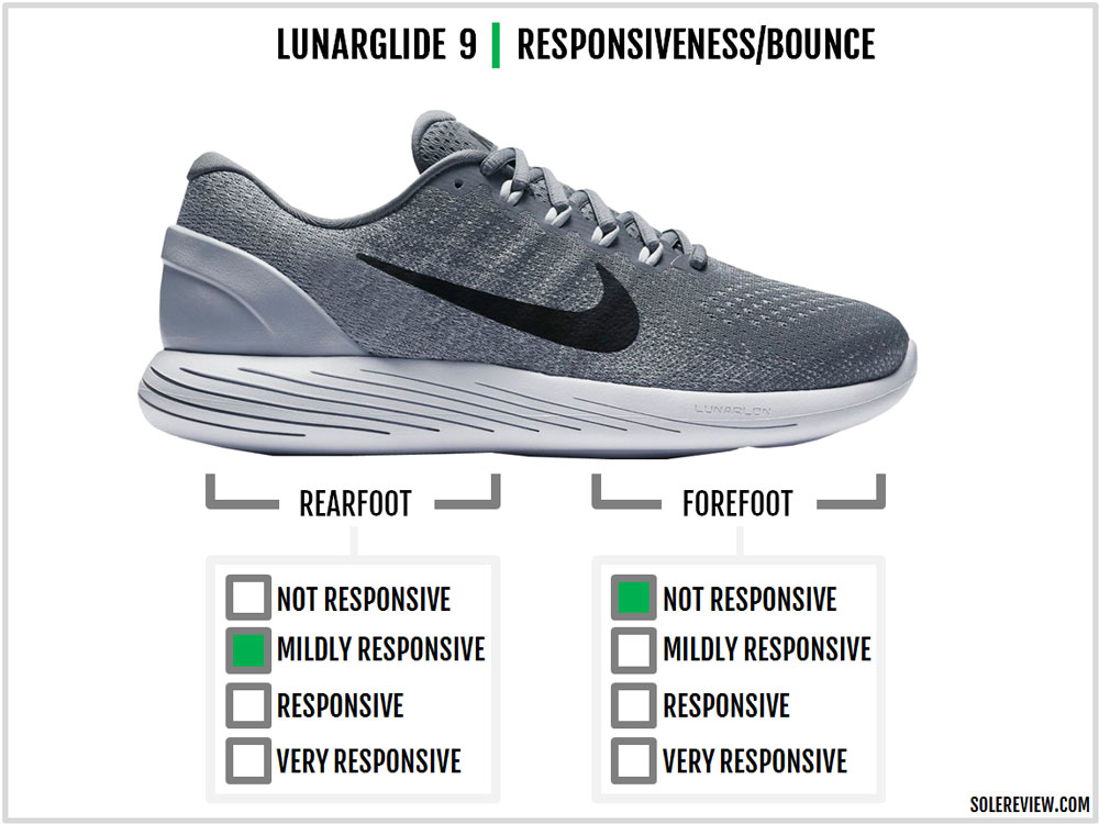 Nike_Lunarglide_9_responsiveness