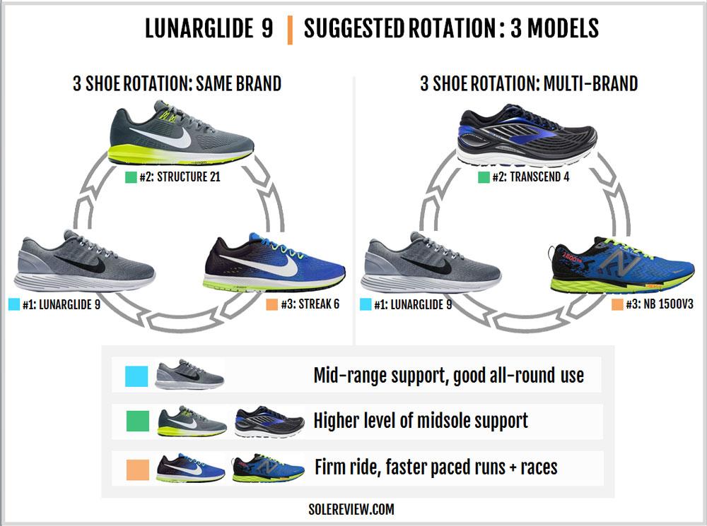 Nike_Lunarglide_9_rotation