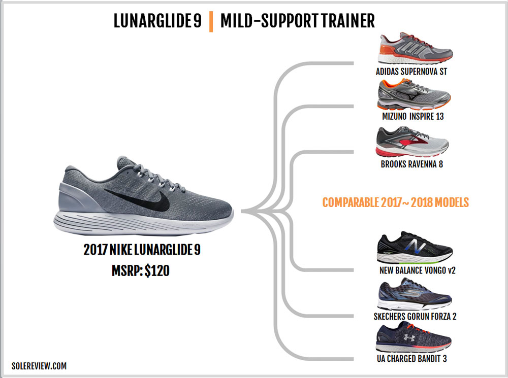 Nike_Lunarglide_9_similar_shoes