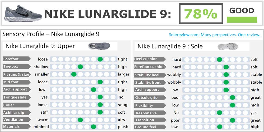 Nike_Lunarglide_9_score