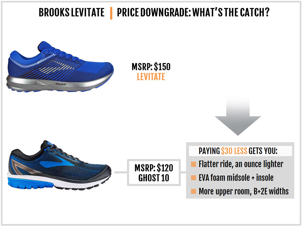 Brooks_Levitate_downgrade