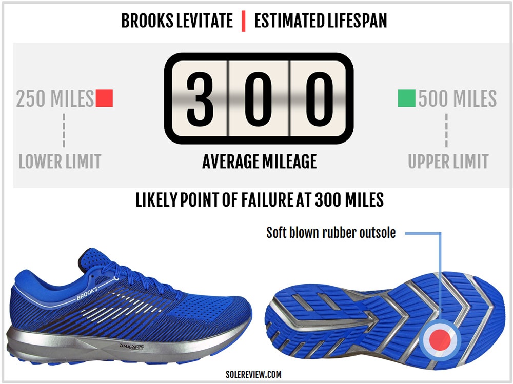 Brooks_Levitate_durability