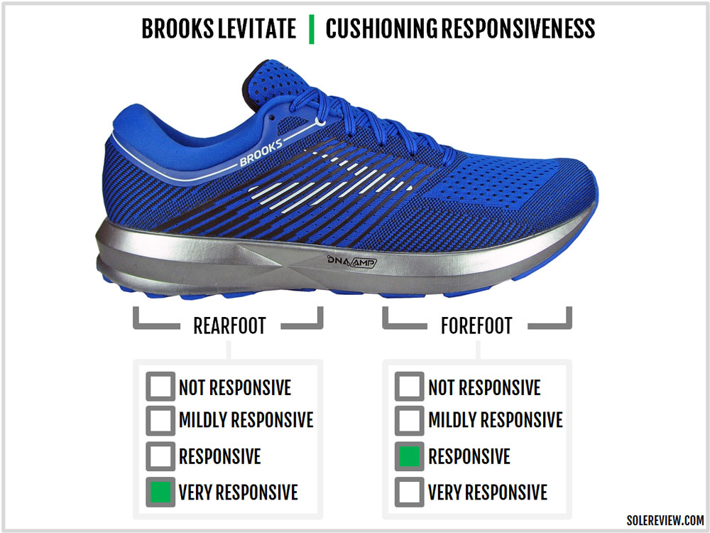 Brooks_Levitate_responsiveness