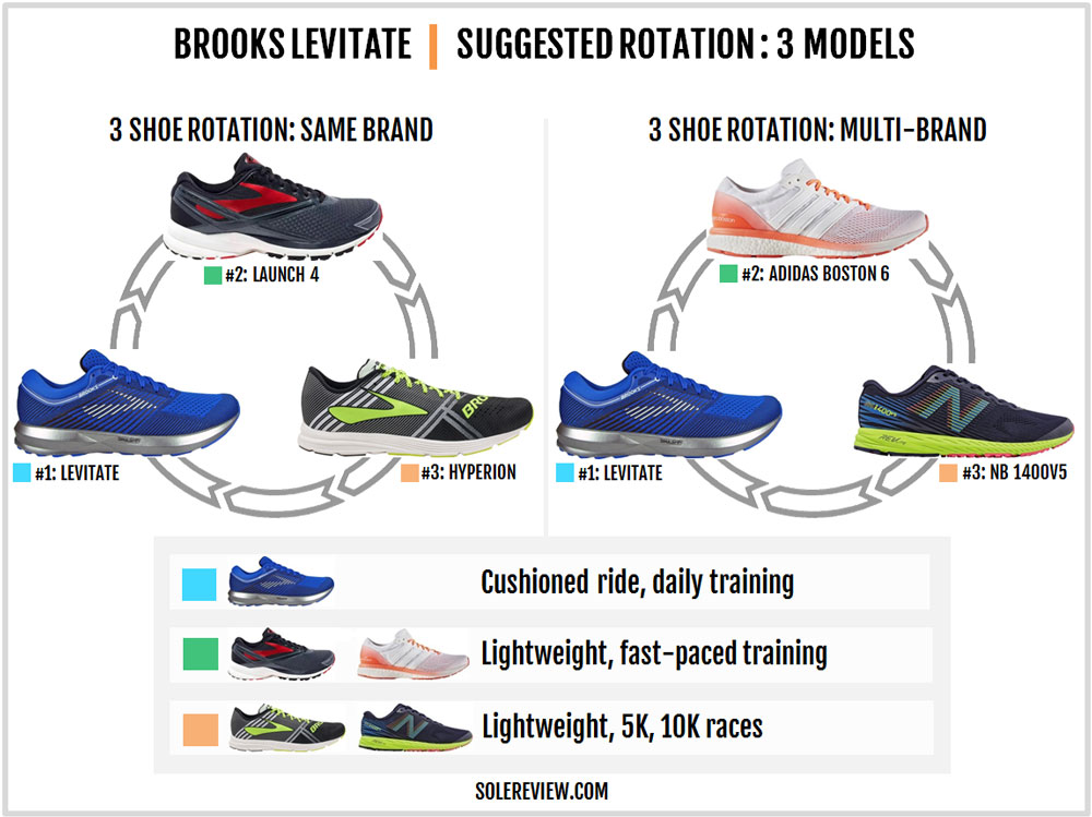Brooks_Levitate_rotation